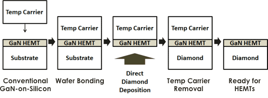 Conceptual process for making GaN-on-Diamond Wafers